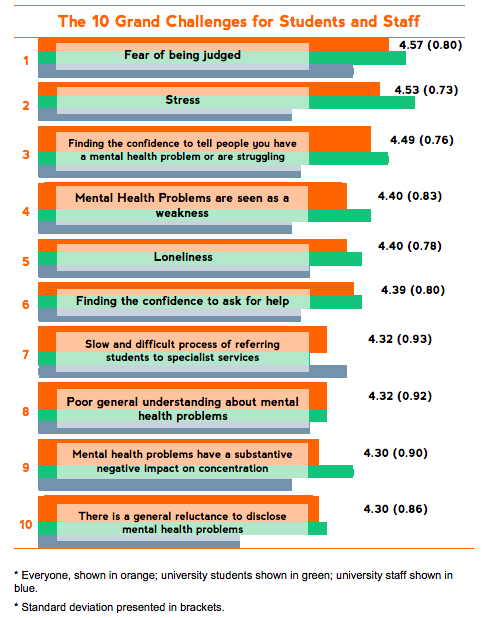 Student minds survey, postgraduate stress