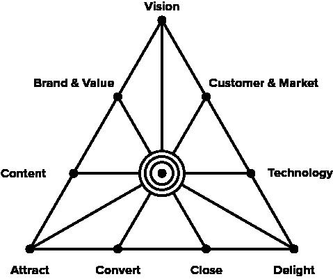 The Mission 10 Framework
